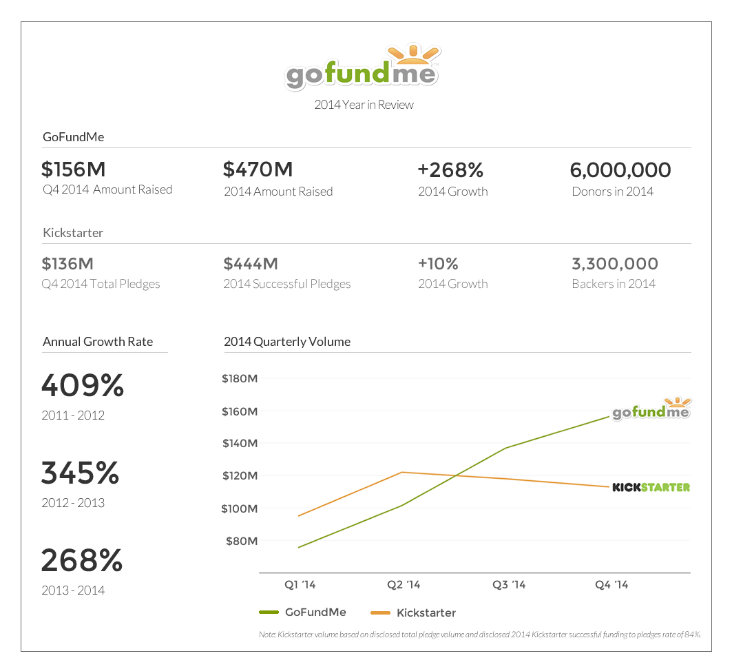 GoFundMe 2014 Year in Review